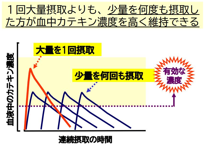 血中カテキン濃度のグラフ